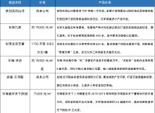 """产品体系增强竞争力 北京这些""""自带光环""""的楼盘值得关注"""