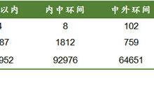 申城新房成交环比下跌28% 均价52211元/平米上涨10%