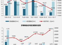 市场成交 上周济南8个项目开盘加推 商品住宅网签量环比上涨22.6%