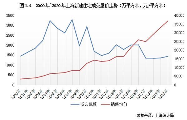 人口增长逐步放缓 2020年上海商品房成交量价明显却上涨