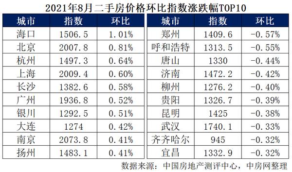 在中国房地产测评中心监控的60个城市中,共有37个城市指数环比上涨,上涨城市数量相比上月减少7个城市。其中,海口、北京和杭州位居涨幅榜前三,涨幅分别为1.01%、0.81%和0.64%。共有23个城市指数环比出现不同程度下跌,下跌城市数量比上月增加7个城市。其中,郑州、呼和浩特和唐山跌幅相对较大,分别下跌-0.57%、-0.55%和-0.44%。
