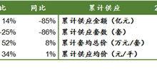 第四批新房仅剩6盘!上海9月新房供应乏力