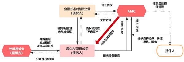 數據來源:中國信達招股書、CRIC整理