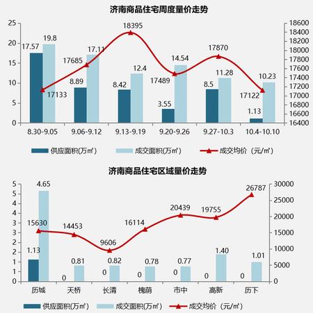 国庆前后济南15个项目开盘加推 商品住宅网签量连降两周