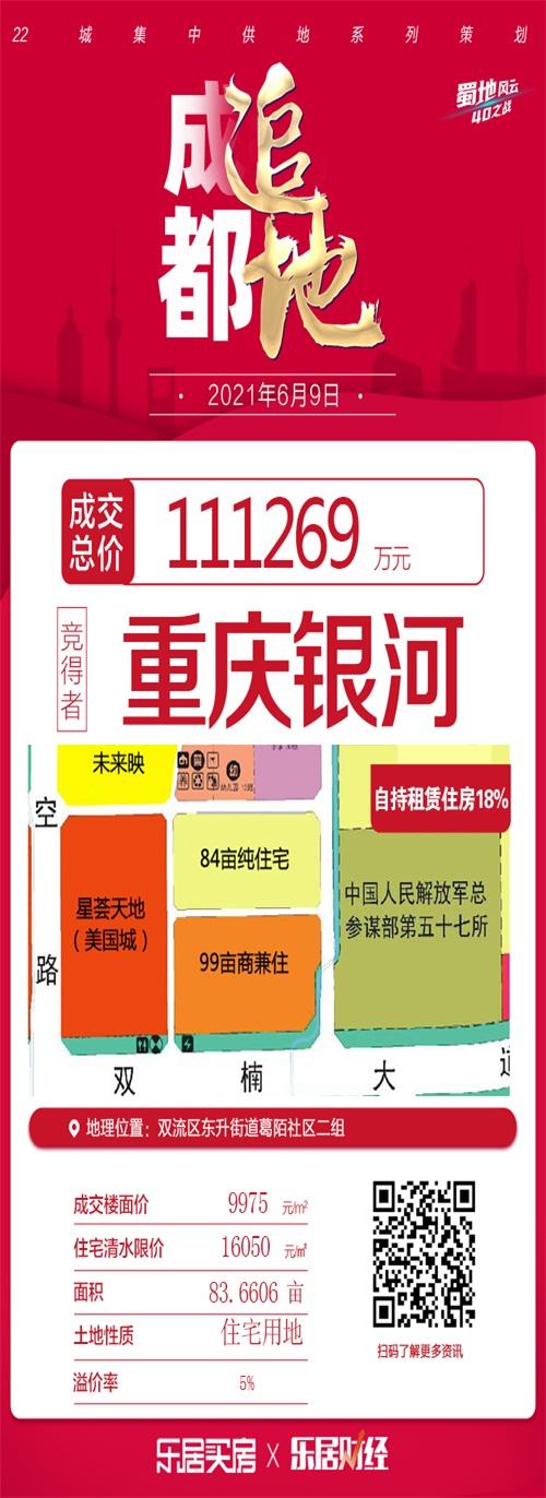 摩臣3首页重庆银河11.13亿元竞得成都双流地块 成交楼面价9975元/㎡