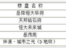 岳阳楼市每日成交谍报:6月8日销售39套