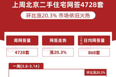 上周北京二手住宅网签4728套,环比涨20.3%