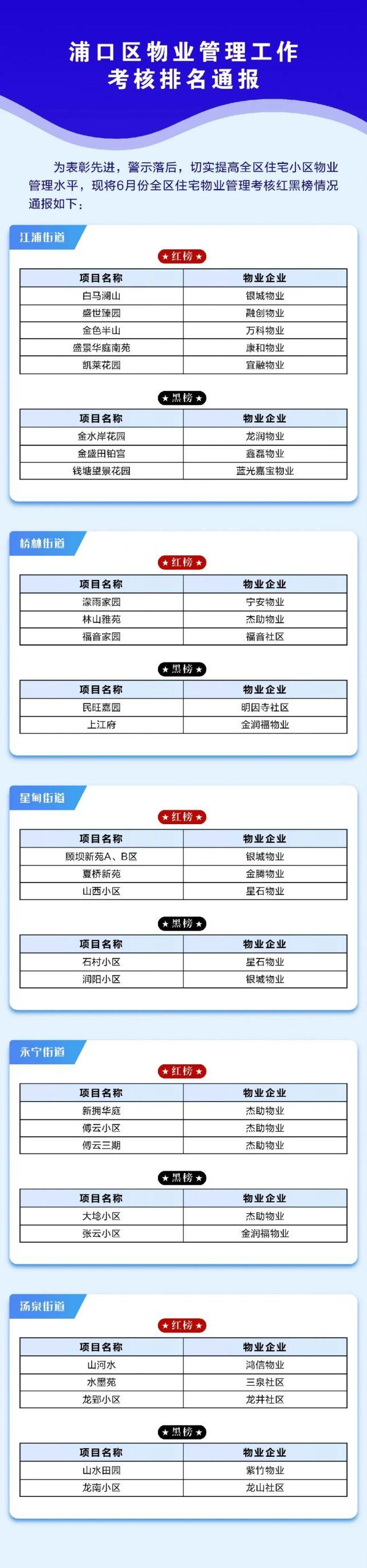 南京浦口區公布6月物業考核紅