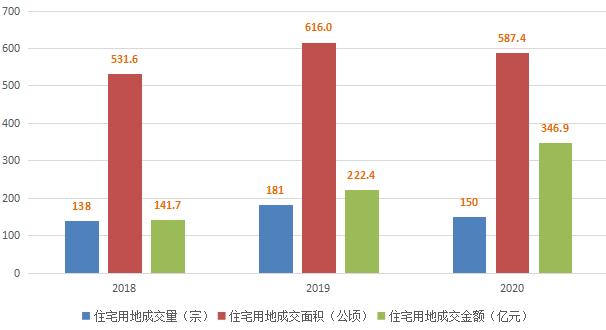 2018-2020唐山住宅用地市场走势情况
