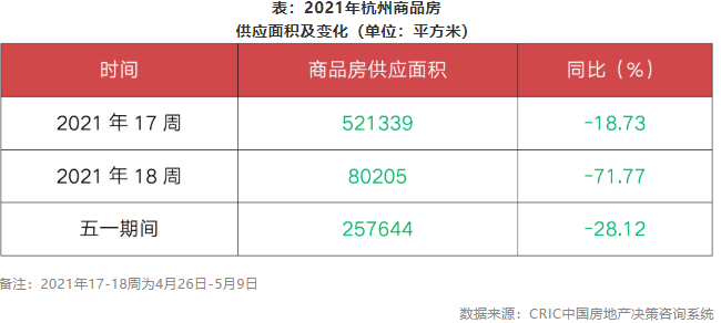 2021年杭州商品房  供应面积及变化