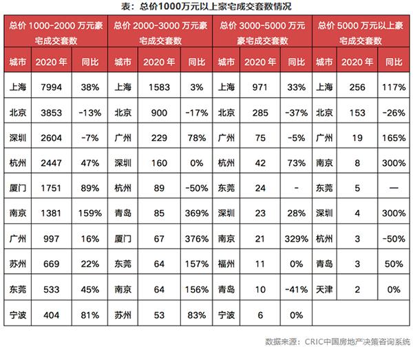 表:总价1000万元以上豪宅成交套数情况
