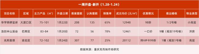 2021.1.18-1.24重庆主城新推项目去化一览(数据来源:克而瑞)