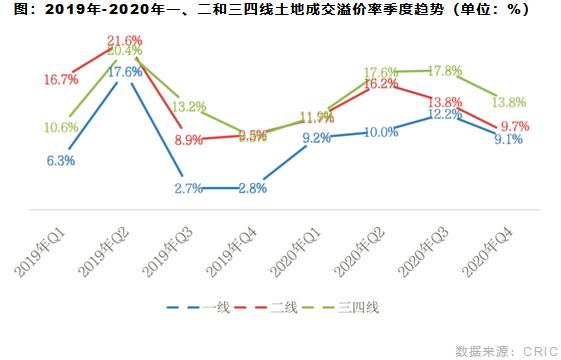 2019年-2020年一、二和三四线土地成交溢价率季度趋势