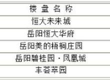 岳阳楼市每日成交谍报:6月13日销售38套