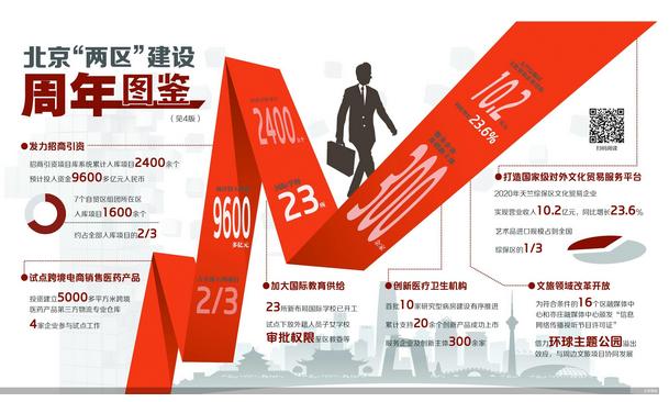 """北京""""两区""""周年图鉴"""