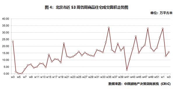 北京商品住宅成交面積走勢圖