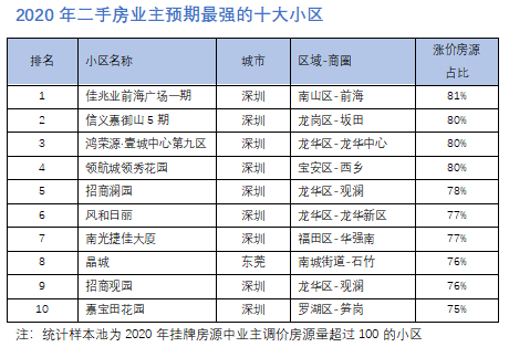 2020年二手房业主预期最强的十大小区