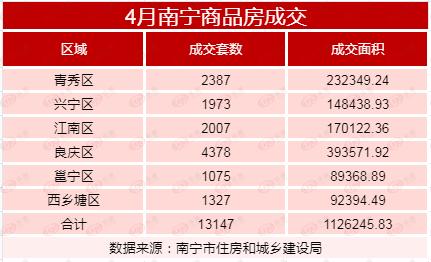 市场成交丨金三银四收官!4月南宁商品房成交环比上涨15.88%