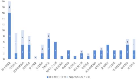 Top20物业企业科技布局情况(数据来源:克而瑞科创)