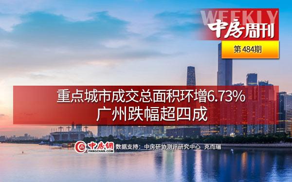 重点城市成交总面积环增6.73%