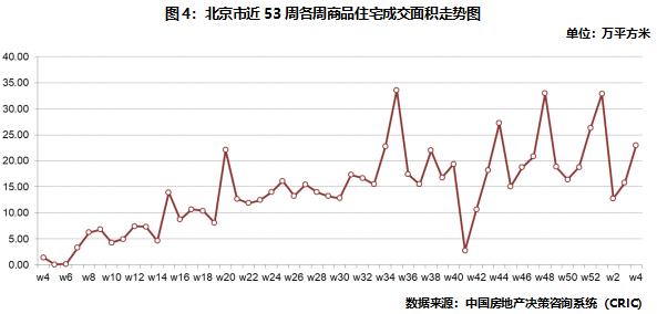 北京商品住宅成交面积走势图