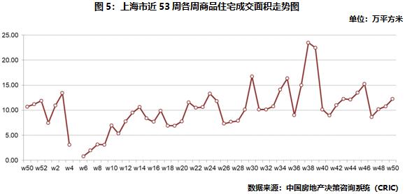 上海商品住宅成交面積走勢圖