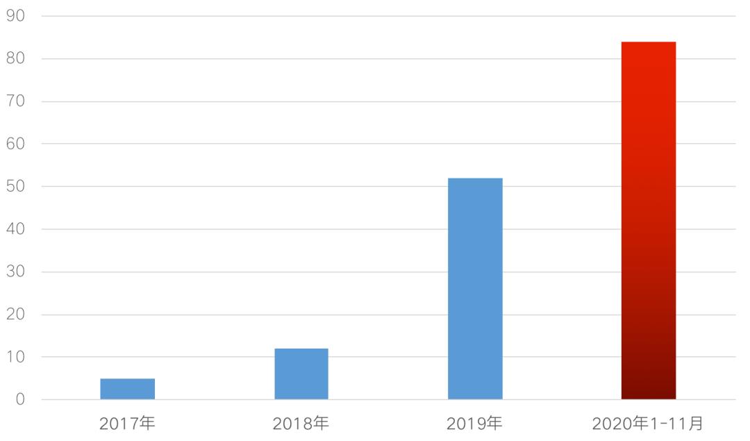 2017年-2020年11月长租公寓企业爆雷数量