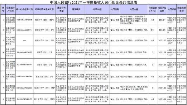 央行公布的《中国人民银行2021年一季度拒收人民币现金处罚信息表》