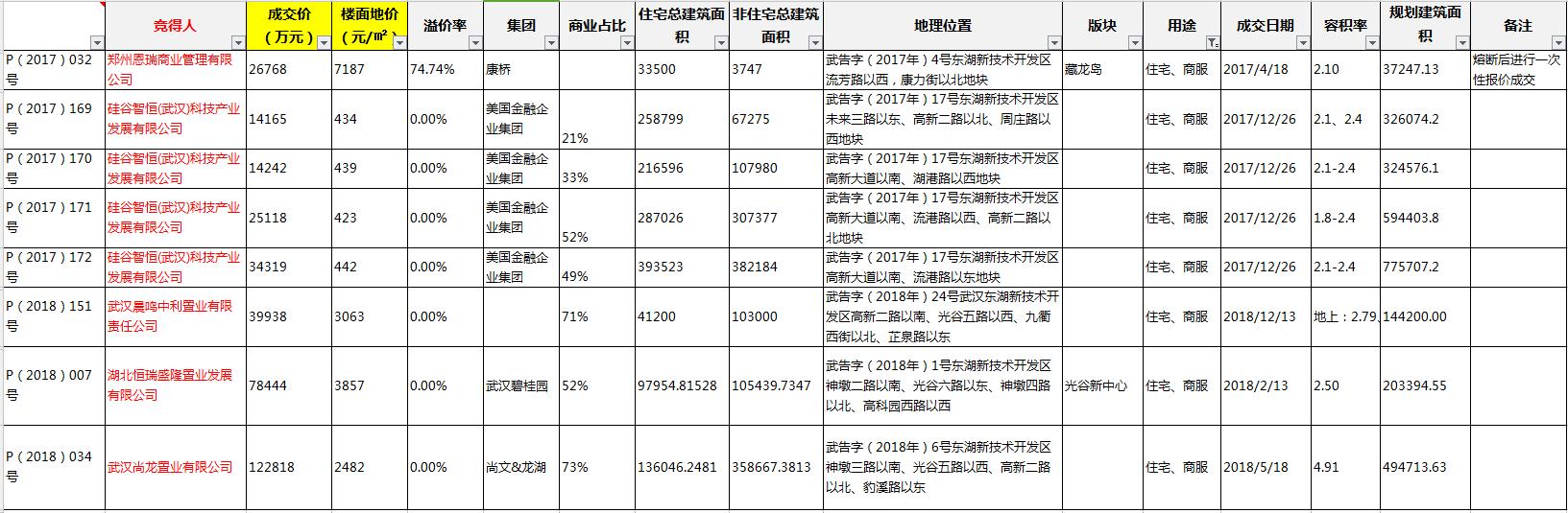 2017、2018年东湖高新区住宅、商服综合用地成交情况