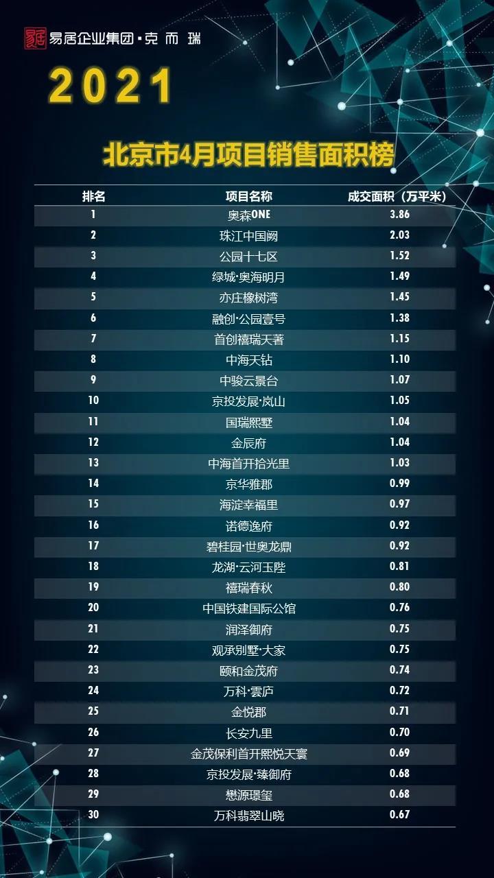 (北京市2021年4月项目销售面积榜单)