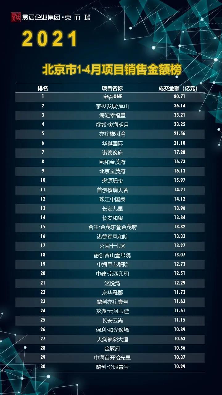 (北京市2021年1-4月项目销售金额榜单)