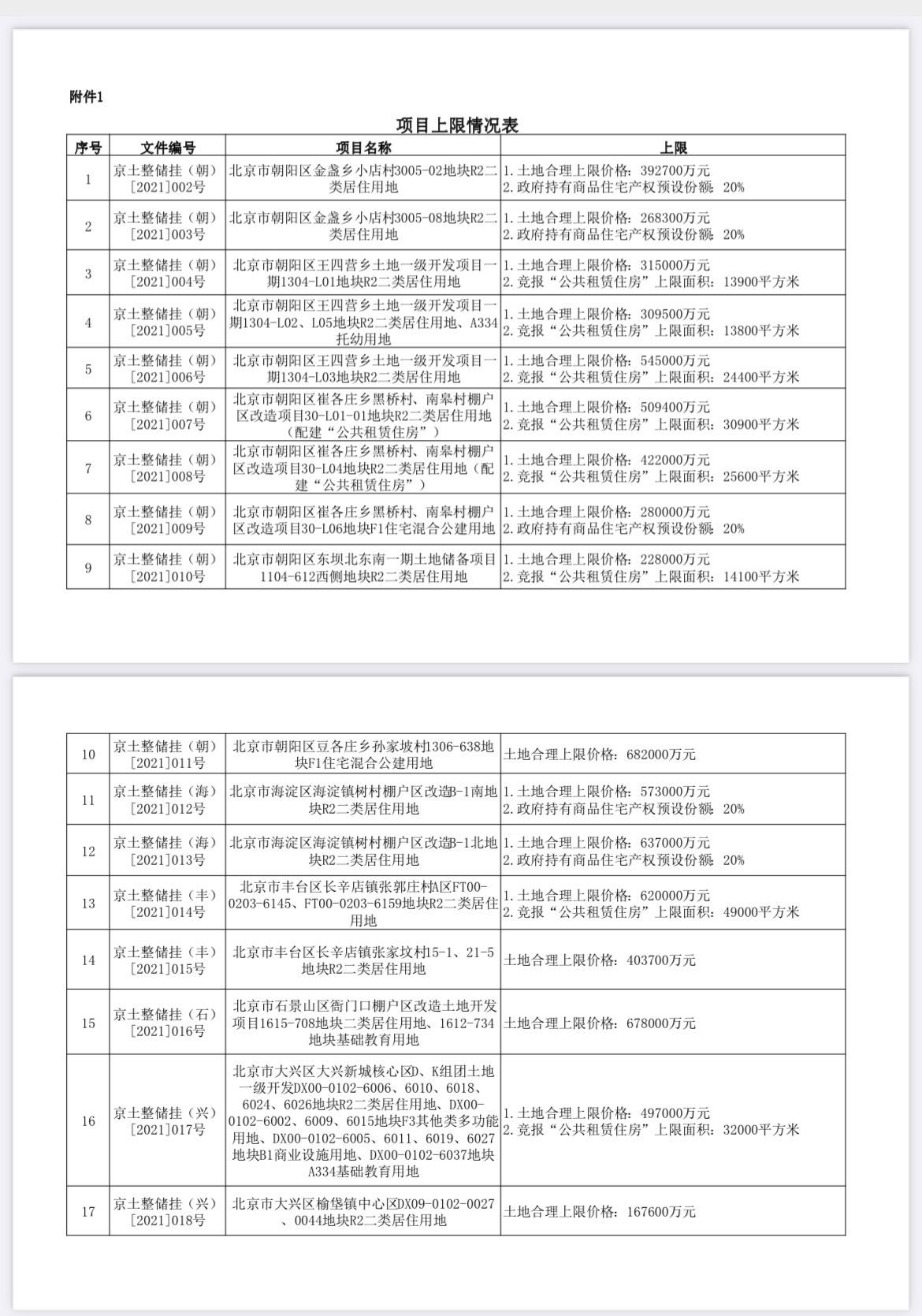 北京公布首批集中供地价格