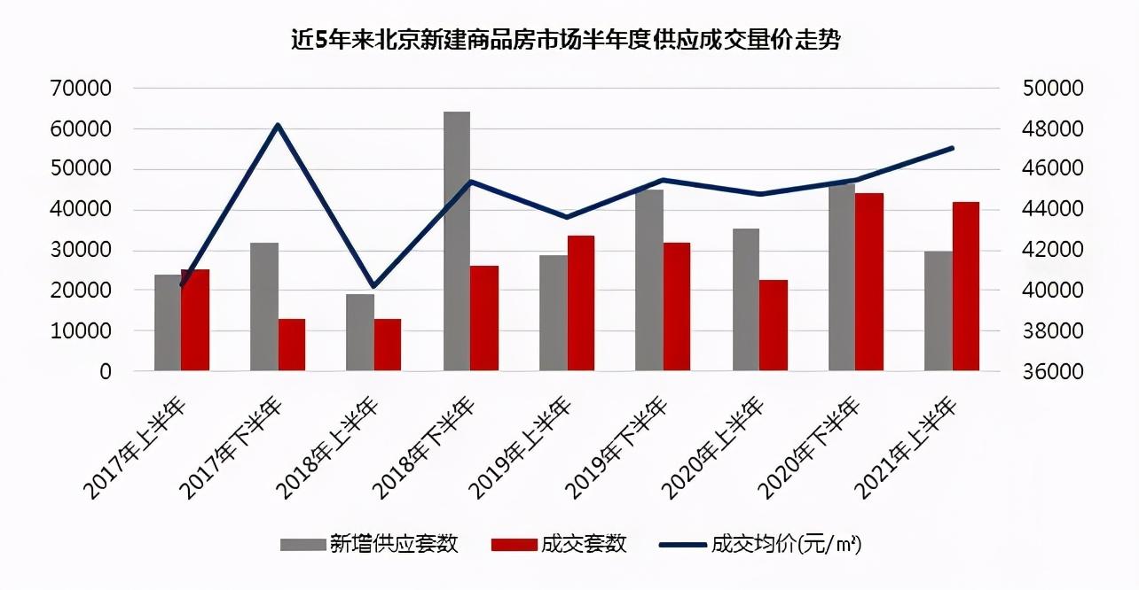 数据来源:北京中原新房