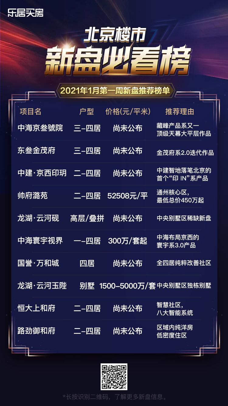 北京楼盘2021年1月第一周新