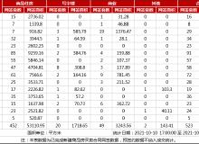 市场成交|10月11日武汉商品住房网签452套,武昌区居首