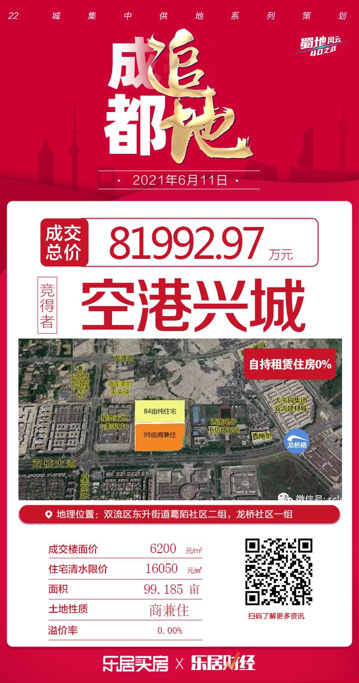 摩臣3首页空港兴城底价8.2亿元竞得成都双流99亩宗地 自持达18%