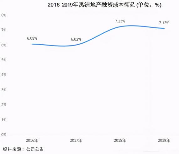 禹洲集团发布盈利预警,次日其股价收盘跌5.32%