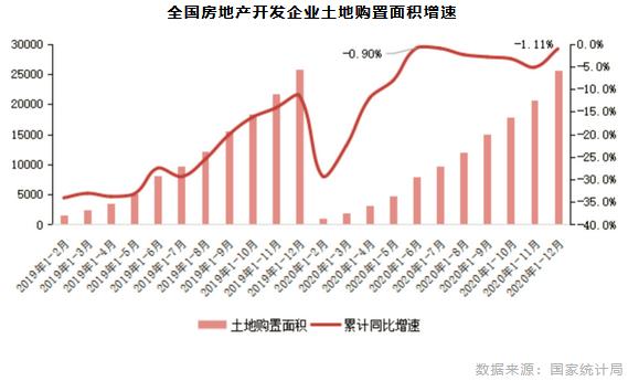 全国房地产开发企业土地购置面积增速