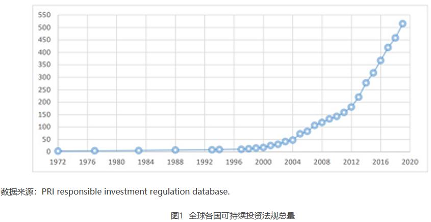图1  全球各国可持续投资法规总量