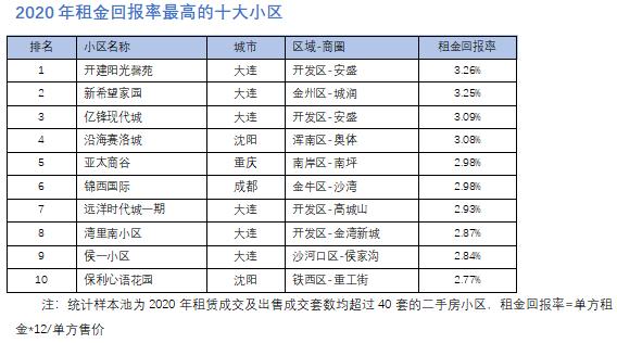 2020年租金回报率最高的十大小区