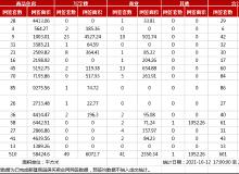 市场成交|10月13日武汉商品住房网签510套,东湖高新区居首