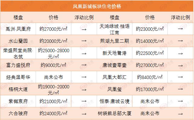 市场成交 丰南2项目获批预售 熙湖九里二期仍为来电热盘