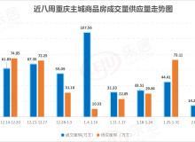 市场成交 春节假期重庆楼市供销双降 项目去化冷热不均