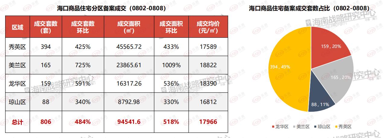 住宅商办成交双涨 849套房源获预售 海口8月第1周