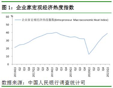 企業家宏觀經濟熱度指數