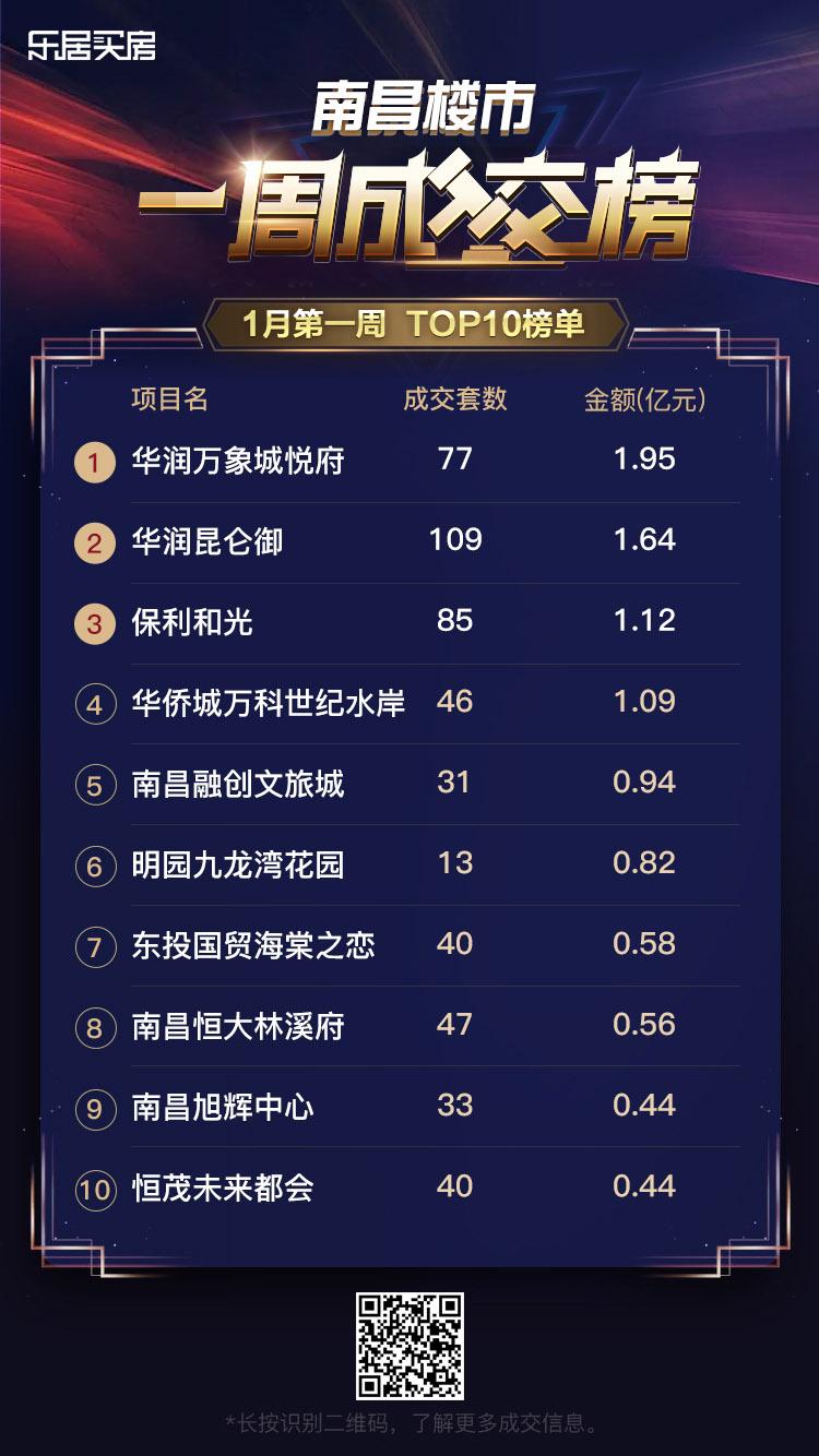 上周南昌新房住宅成交TOP10
