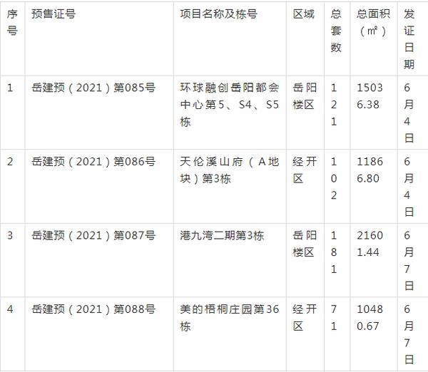【拿证速递】6月岳阳10个