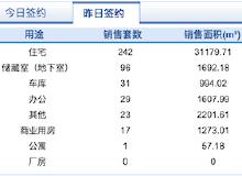 市场成交 10月19日济南市共网签商品房439套