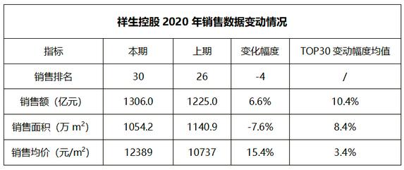 祥生2020销售数据