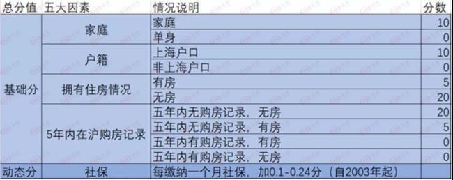 上海買房積分